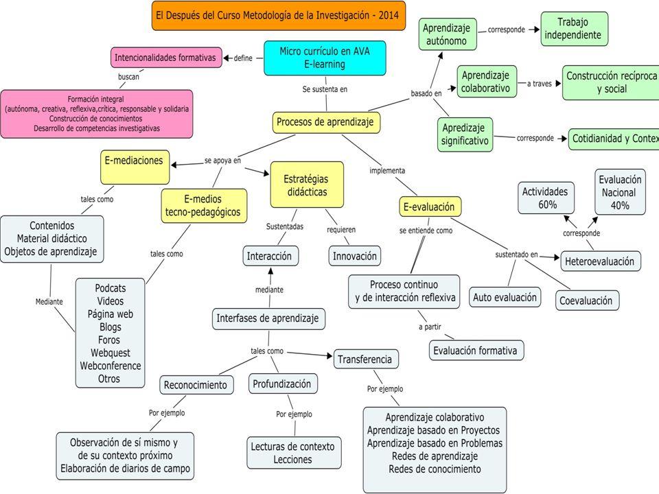 Implicaciones didácticas Planeación colaborativa de la red docente.
