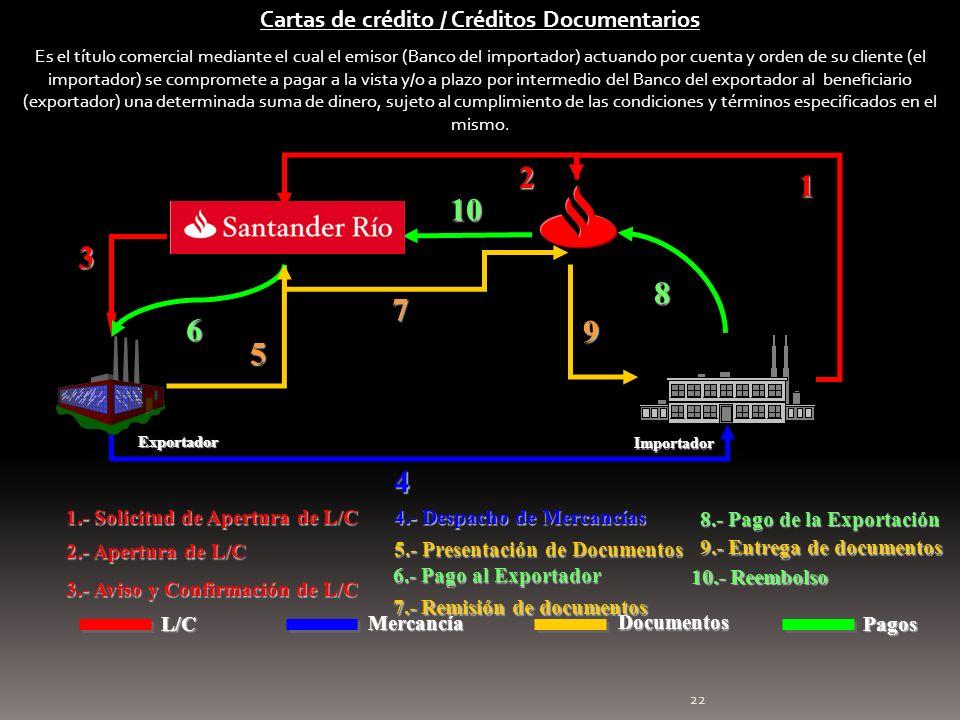 22 1.- Solicitud de Apertura de L/C 1 Exportador Importador 3 3.- Aviso y Confirmación de L/C 4 4.- Despacho de Mercancías 8.- Pago de la Exportación