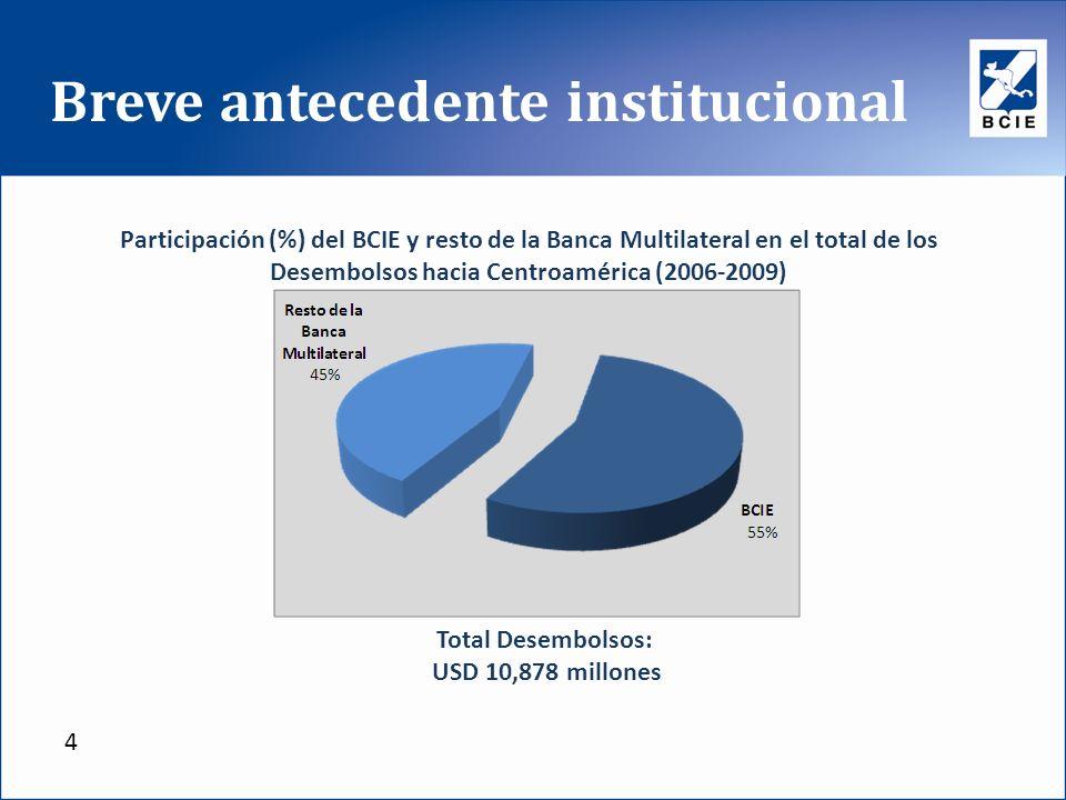 Breve antecedente institucional Participación (%) del BCIE y resto de la Banca Multilateral en el total de los Desembolsos hacia Centroamérica (2006-2