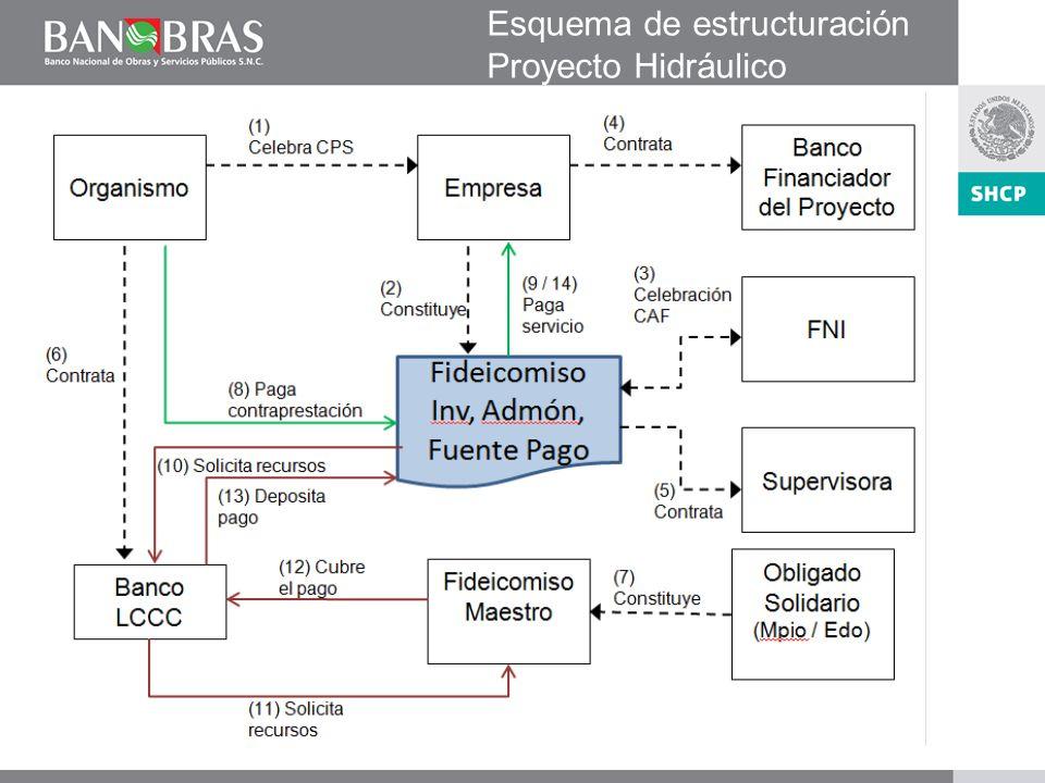 Esquema de estructuración Proyecto Hidráulico