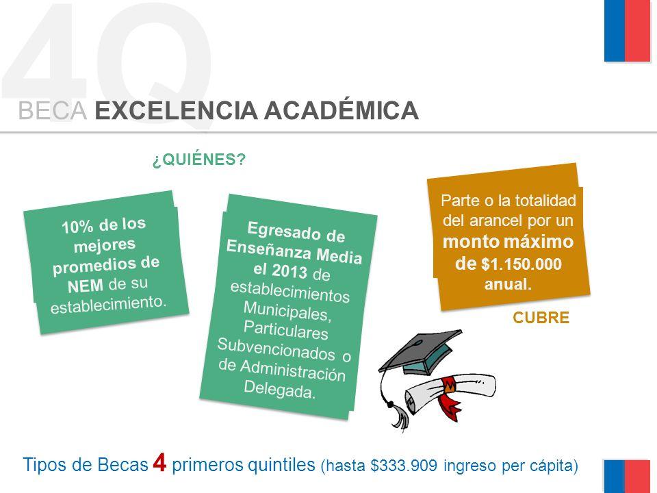 4Q Tipos de Becas 4 primeros quintiles (hasta $333.909 ingreso per cápita) BECA EXCELENCIA ACADÉMICA ¿QUIÉNES.