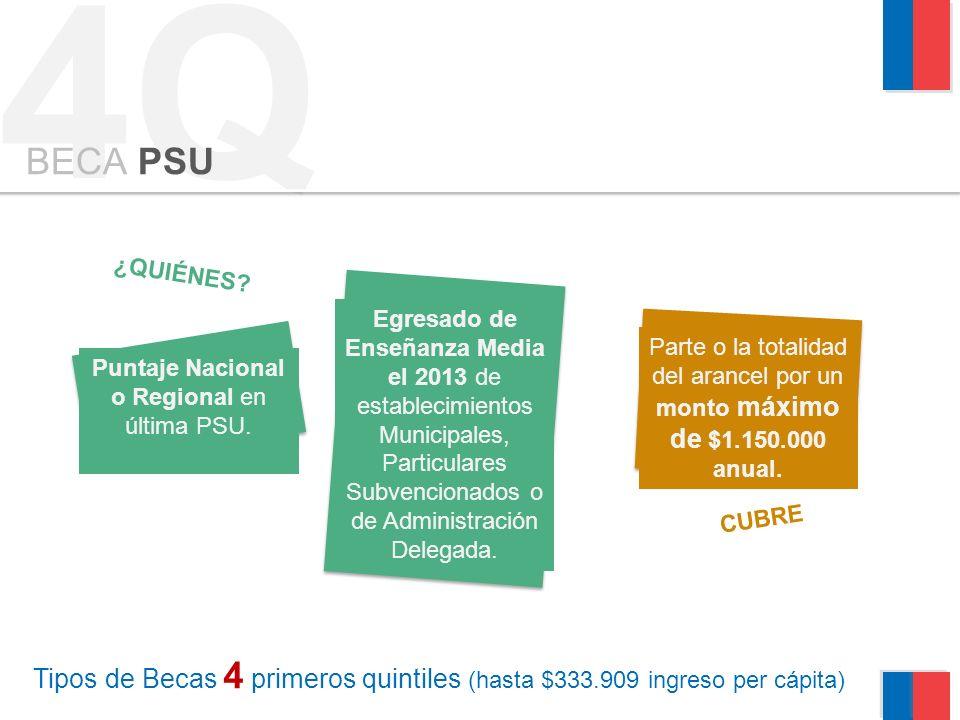 4Q BECA PSU Puntaje Nacional o Regional en última PSU.