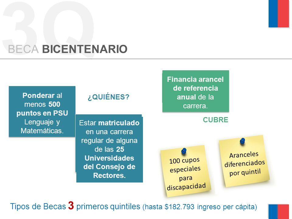 3Q Tipos de Becas 3 primeros quintiles (hasta $182.793 ingreso per cápita) BECA BICENTENARIO Ponderar al menos 500 puntos en PSU Lenguaje y Matemáticas.