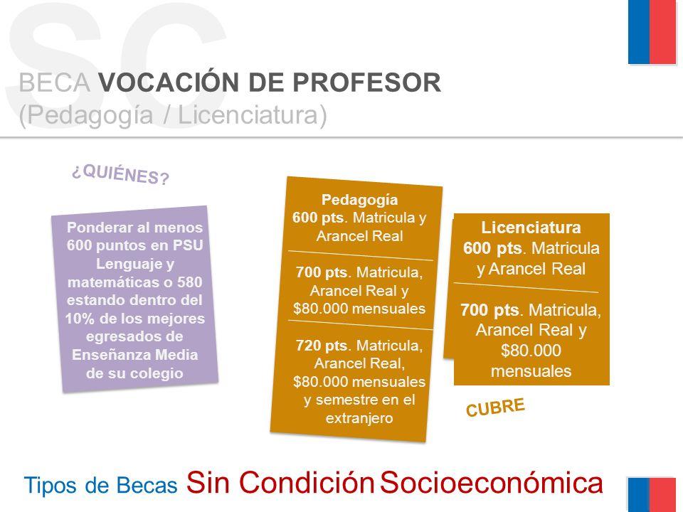 SC Tipos de Becas Sin Condición Socioeconómica BECA VOCACIÓN DE PROFESOR (Pedagogía / Licenciatura) ¿QUIÉNES.