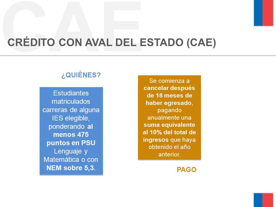 CAE CRÉDITO CON AVAL DEL ESTADO (CAE) ¿QUIÉNES.