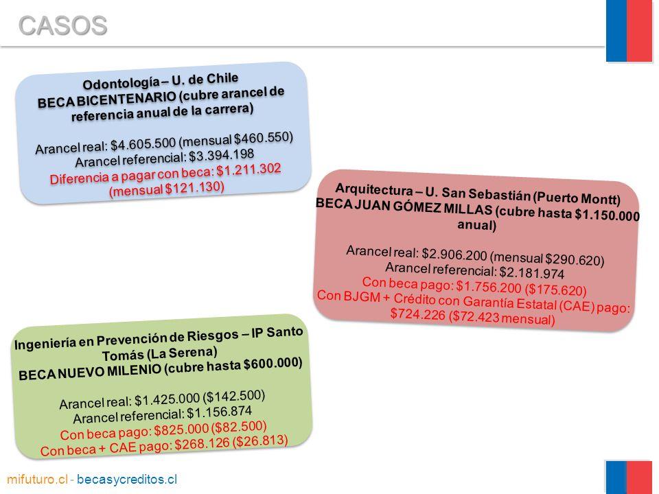 Ingeniería en Prevención de Riesgos – IP Santo Tomás (La Serena) BECA NUEVO MILENIO (cubre hasta $600.000) Arancel real: $1.425.000 ($142.500) Arancel referencial: $1.156.874 Con beca pago: $825.000 ($82.500) Con beca + CAE pago: $268.126 ($26.813) Arquitectura – U.