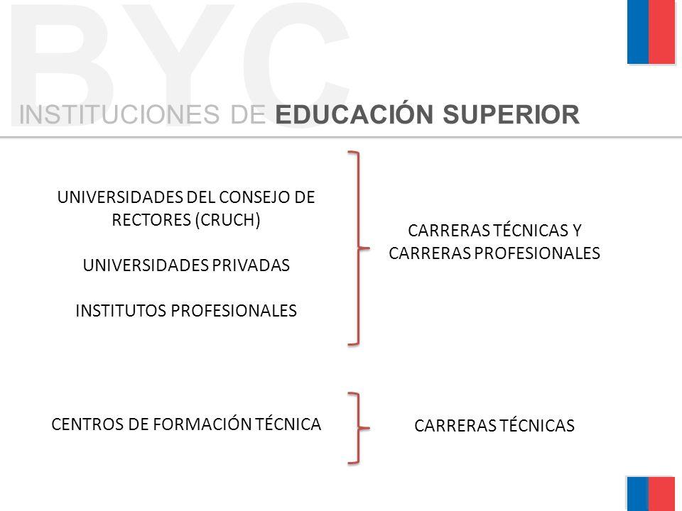 UNIVERSIDADES DEL CONSEJO DE RECTORES (CRUCH) UNIVERSIDADES PRIVADAS INSTITUTOS PROFESIONALES CENTROS DE FORMACIÓN TÉCNICA CARRERAS TÉCNICAS Y CARRERAS PROFESIONALES CARRERAS TÉCNICAS BYC INSTITUCIONES DE EDUCACIÓN SUPERIOR