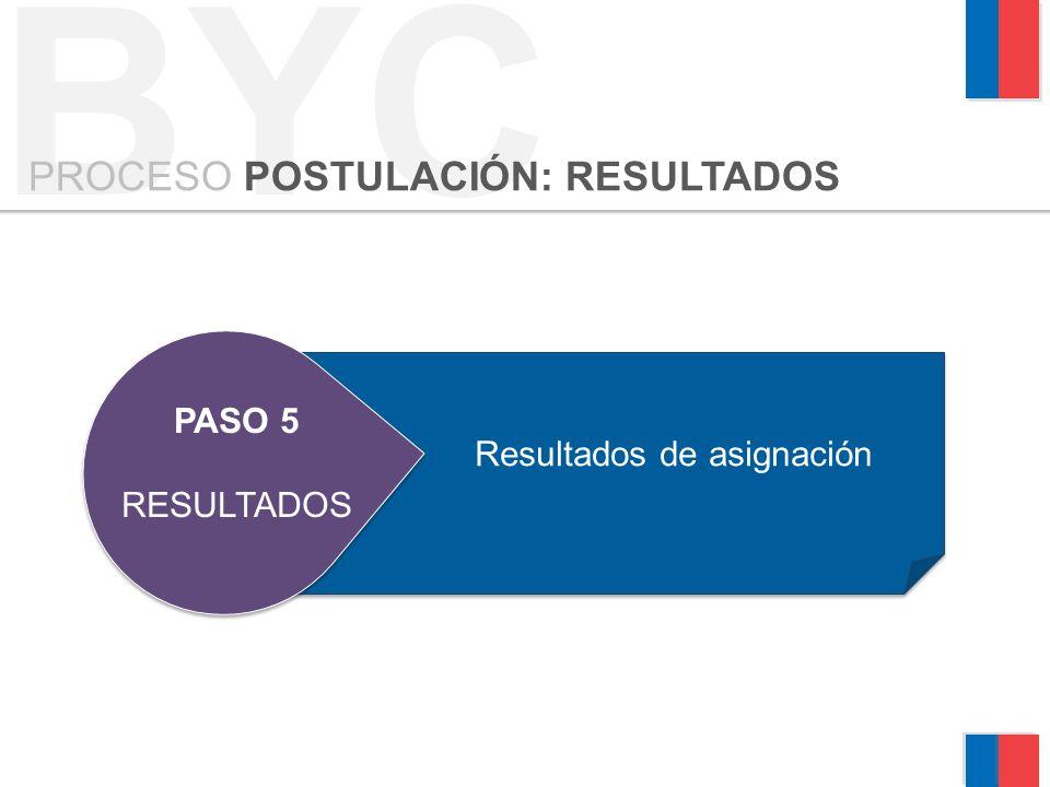 BYC PROCESO POSTULACIÓN: RESULTADOS PASO 5 RESULTADOS Resultados de asignación