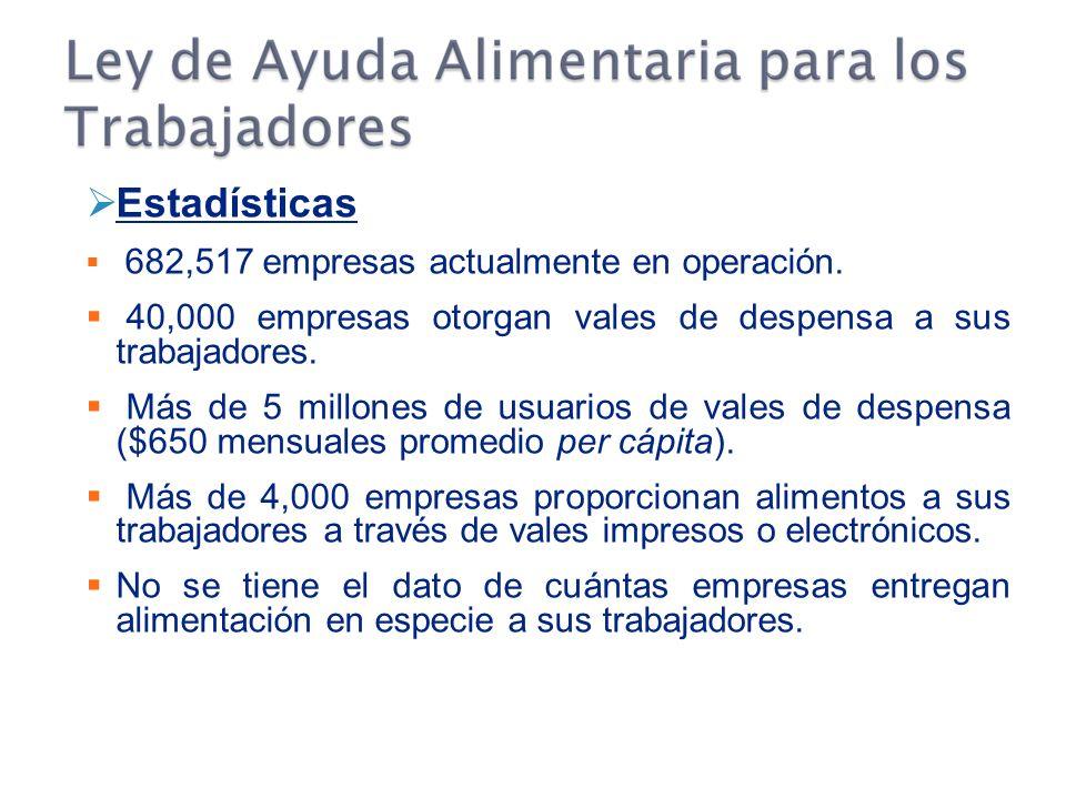 Estadísticas 682,517 empresas actualmente en operación.