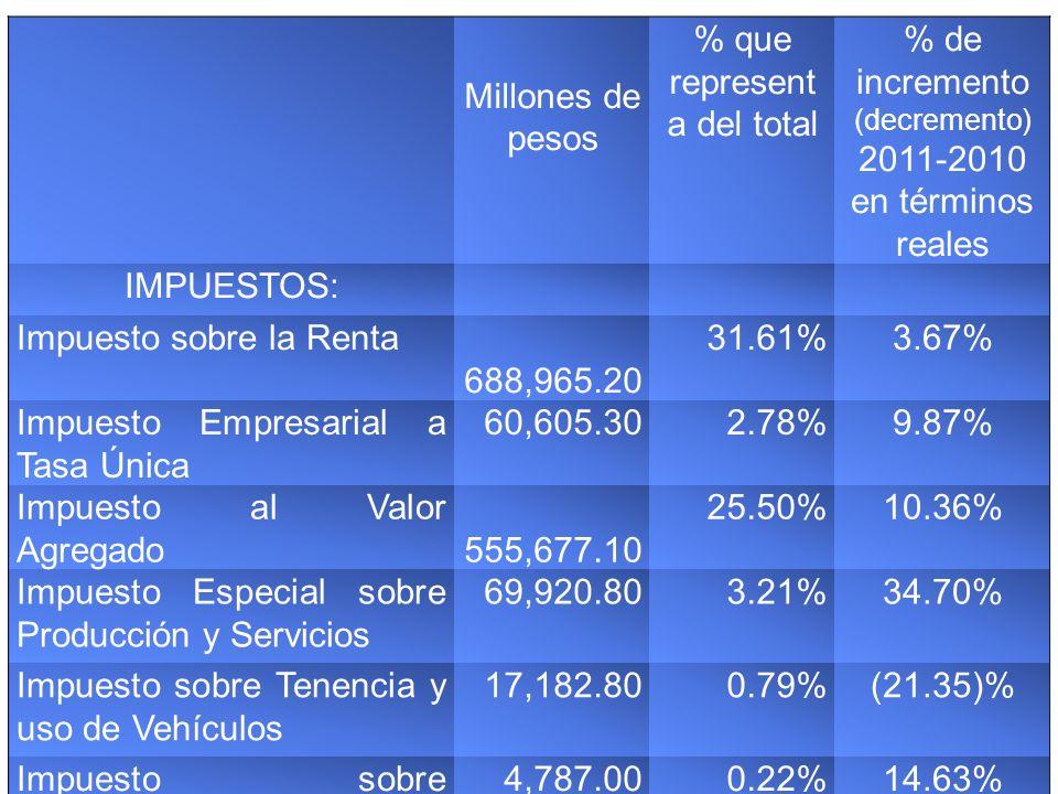 Millones de pesos % que represent a del total % de incremento (decremento) 2011-2010 en términos reales Impuesto a los Rendimientos Petroleros 1,501.300.07%(40.29)% Impuesto a los Depósitos en Efectivo 19,304.100.89%42.32% Accesorios 23,545.301.08%82.11% Impuesto a la Importación 22,810.601.05%(21.19)% TOTAL IMPUESTOS1,464,299.5 0 67.19%7.74% Contribuciones de Mejoras, Derechos, Productos y Aprovechamientos 714,990.1032.81%0.83% TOTAL DE INGRESOS TRIBUTARIOS 2,179,289.6 0 100%5.37%