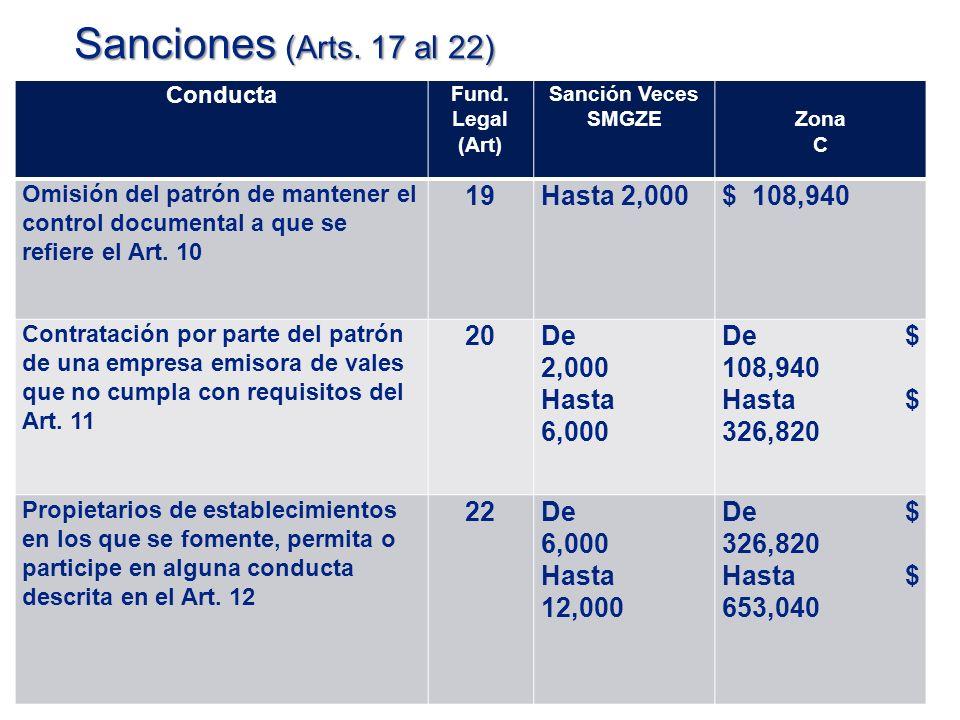 Sanciones (Arts.17 al 22) Conducta Fund.