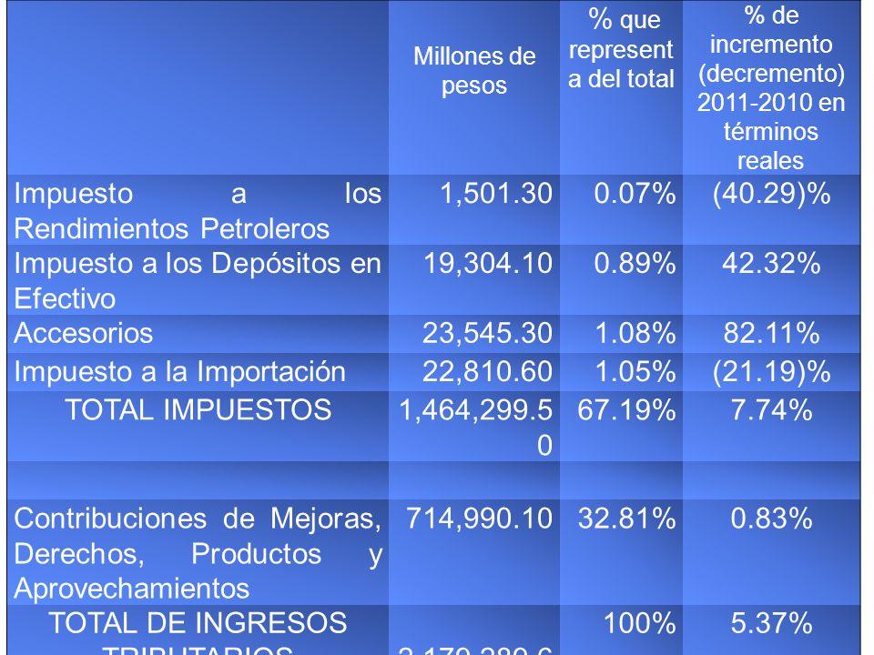 Reestructura Título Estímulos Fiscales I.Cuentas Personales del Ahorro (218) II.
