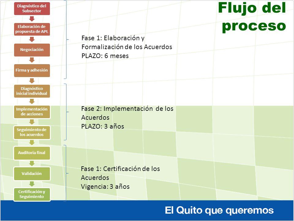 Flujo del proceso Fase 1: Elaboración y Formalización de los Acuerdos PLAZO: 6 meses Fase 2: Implementación de los Acuerdos PLAZO: 3 años Fase 1: Cert