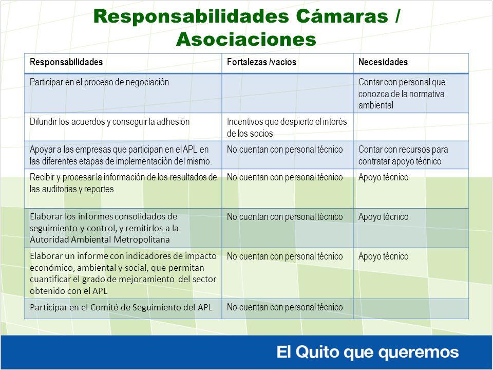 Responsabilidades Cámaras / Asociaciones ResponsabilidadesFortalezas /vacíosNecesidades Participar en el proceso de negociaciónContar con personal que