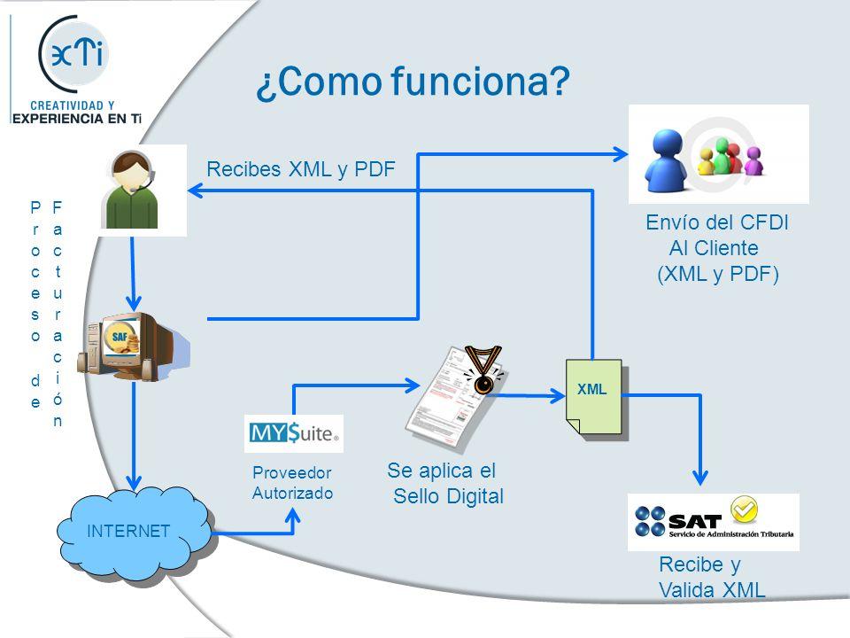 ¿Como funciona? INTERNET XML Proveedor Autorizado Se aplica el Sello Digital Recibe y Valida XML Envío del CFDI Al Cliente (XML y PDF) Recibes XML y P