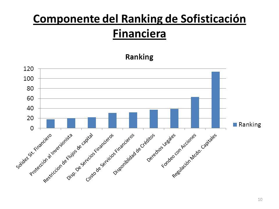 Componente del Ranking de Sofisticación Financiera 10
