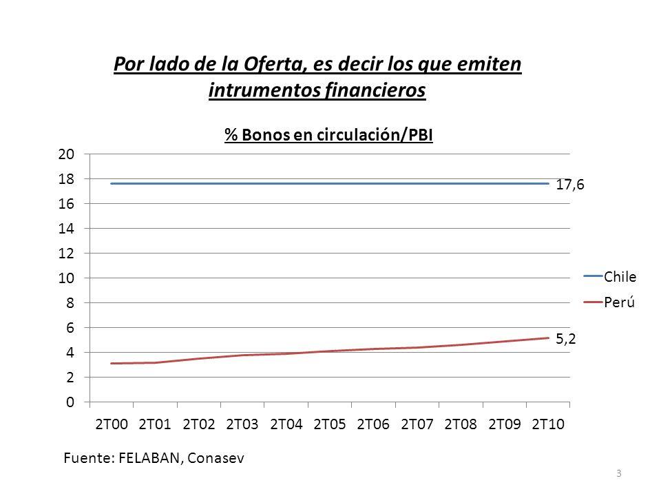 Causas de la poco profundidad del mercado de capitales Factores de demanda: Excesiva concentración de las carteras de los inversionistas institucionales en relativamente pocos instrumentos.