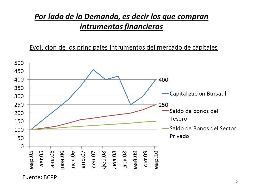 Evolución de los principales intrumentos del mercado de capitales Fuente: BCRP Por lado de la Demanda, es decir los que compran intrumentos financieros 5