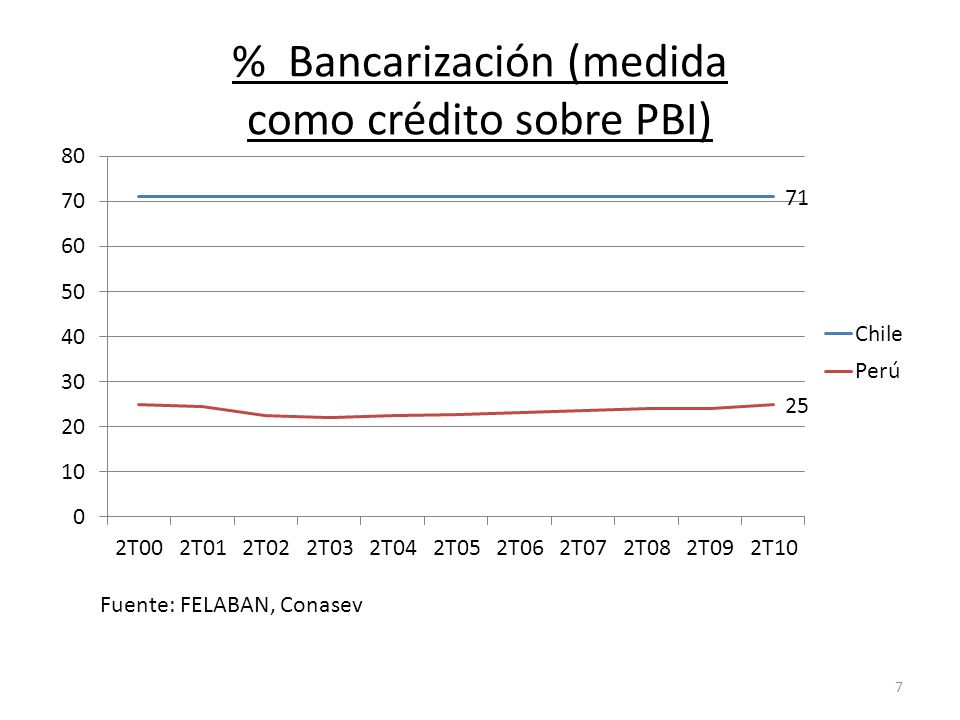 % Bancarización (medida como crédito sobre PBI) Fuente: FELABAN, Conasev 7