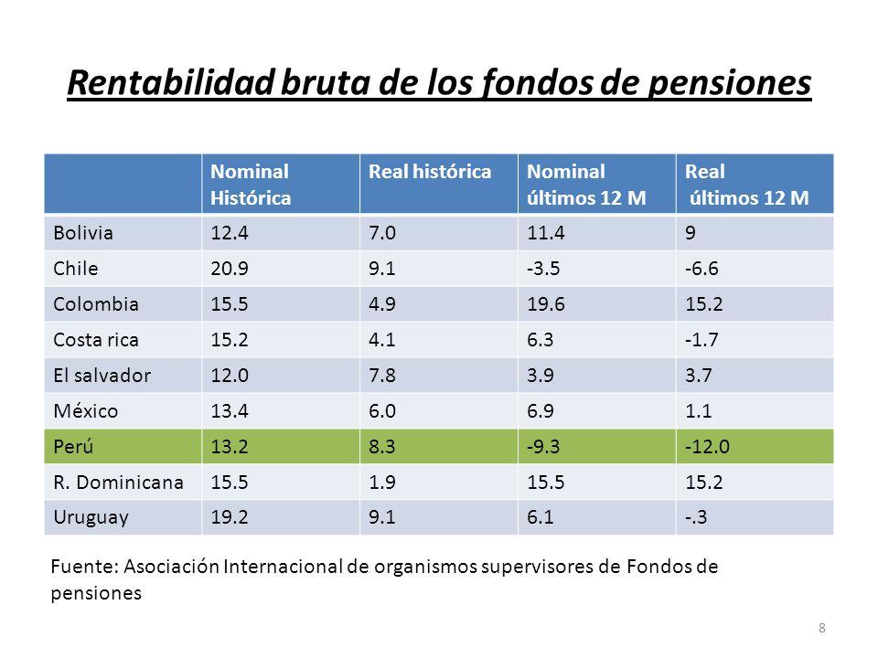 Las AFP en Perú invierten bien?.