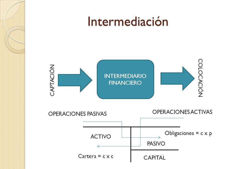 Intermediación INTERMEDIARIO FINANCIERO CAPTACIÓN COLOCACIÓN OPERACIONES PASIVAS OPERACIONES ACTIVAS CAPITAL PASIVO ACTIVO Cartera = c x c Obligacione