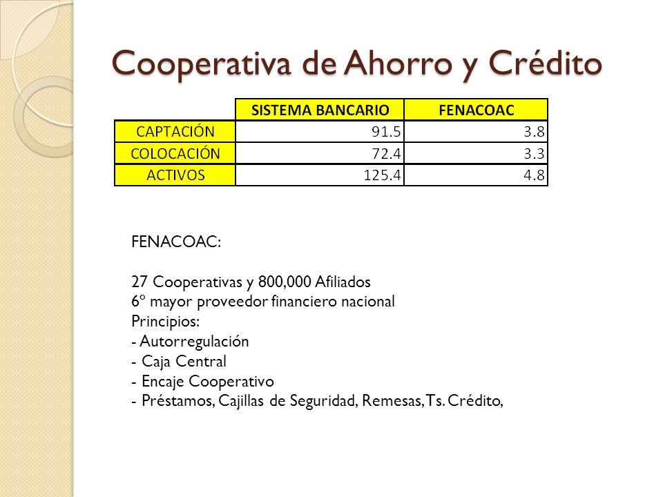 Cooperativa de Ahorro y Crédito FENACOAC: 27 Cooperativas y 800,000 Afiliados 6º mayor proveedor financiero nacional Principios: - Autorregulación - C