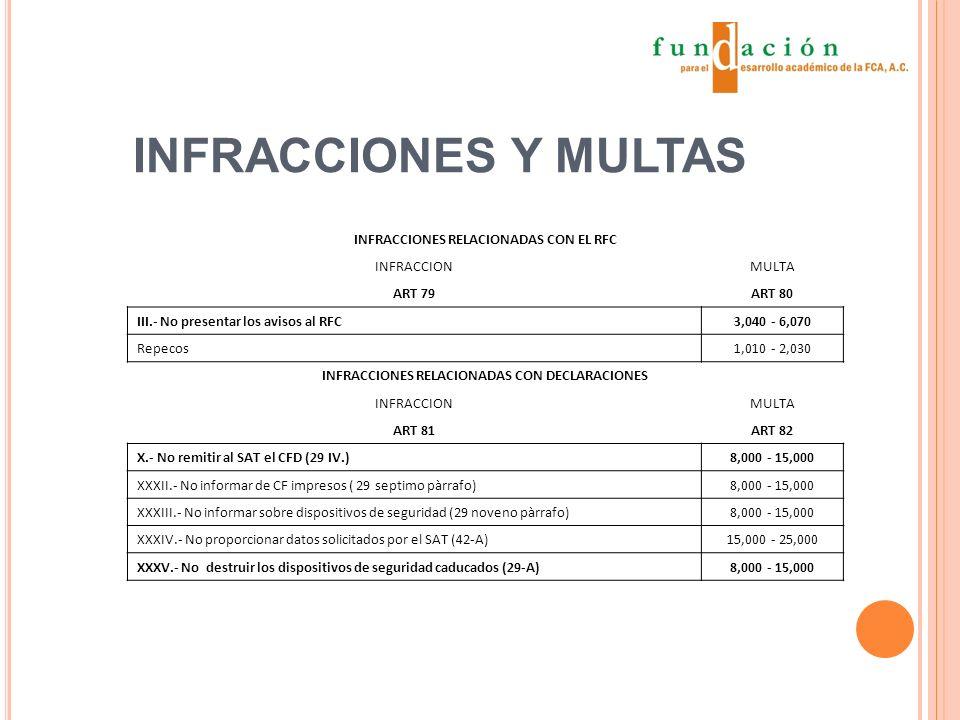 INFRACCIONES Y MULTAS INFRACCIONES RELACIONADAS CON EL RFC INFRACCIONMULTA ART 79ART 80 III.- No presentar los avisos al RFC3,040 - 6,070 Repecos1,010 - 2,030 INFRACCIONES RELACIONADAS CON DECLARACIONES INFRACCIONMULTA ART 81ART 82 X.- No remitir al SAT el CFD (29 IV.)8,000 - 15,000 XXXII.- No informar de CF impresos ( 29 septimo pàrrafo)8,000 - 15,000 XXXIII.- No informar sobre dispositivos de seguridad (29 noveno pàrrafo)8,000 - 15,000 XXXIV.- No proporcionar datos solicitados por el SAT (42-A)15,000 - 25,000 XXXV.- No destruir los dispositivos de seguridad caducados (29-A)8,000 - 15,000