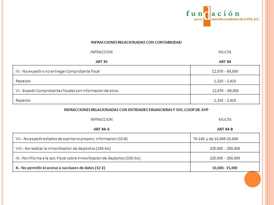 INFRACCIONES RELACIONADAS CON CONTABILIDAD INFRACCIONMULTA ART 83ART 84 IV.- No expedir o no entregar Comprobante fiscal12,070 - 69,000 Repecos1,210 - 2,410 VI.- Expedir Comprobantes fiscales con informacion de otros 12,070 - 69,000 Repecos1,210 - 2,410 INFRACCIONES RELACIONADAS CON ENTIDADES FINANCIERAS Y SOC.COOP DE AYP INFRACCIONMULTA ART 84-AART 84-B VII.- No expedir estados de cuenta no proporc.
