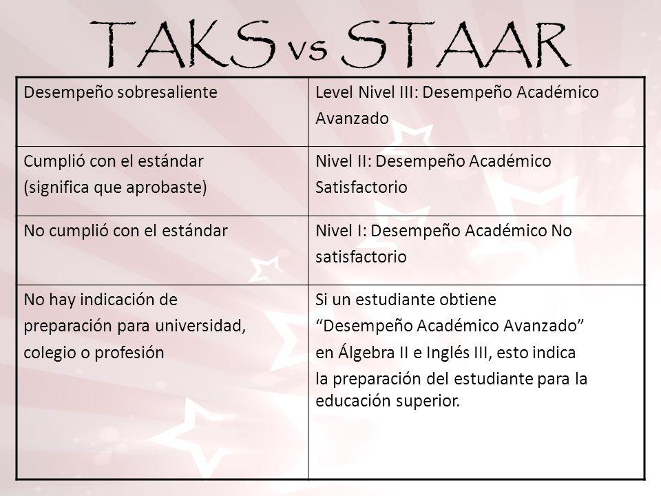 TAKS vs STAAR Desempeño sobresalienteLevel Nivel III: Desempeño Académico Avanzado Cumplió con el estándar (significa que aprobaste) Nivel II: Desempe