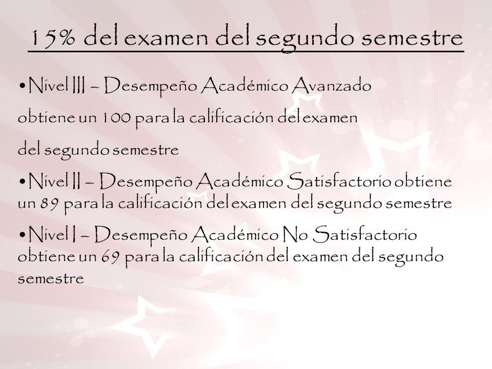 15% del examen del segundo semestre Nivel III – Desempeño Académico Avanzado obtiene un 100 para la calificación del examen del segundo semestre Nivel