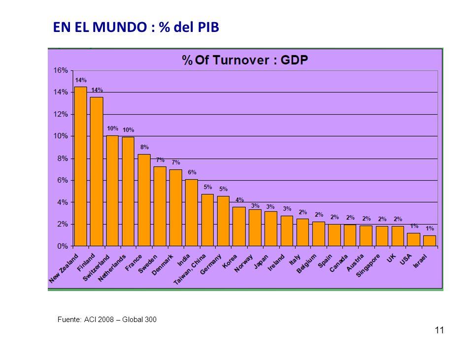 11 Fuente: ACI 2008 – Global 300 EN EL MUNDO : % del PIB