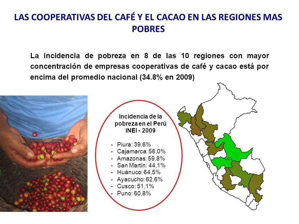 La incidencia de pobreza en 8 de las 10 regiones con mayor concentración de empresas cooperativas de café y cacao está por encima del promedio naciona