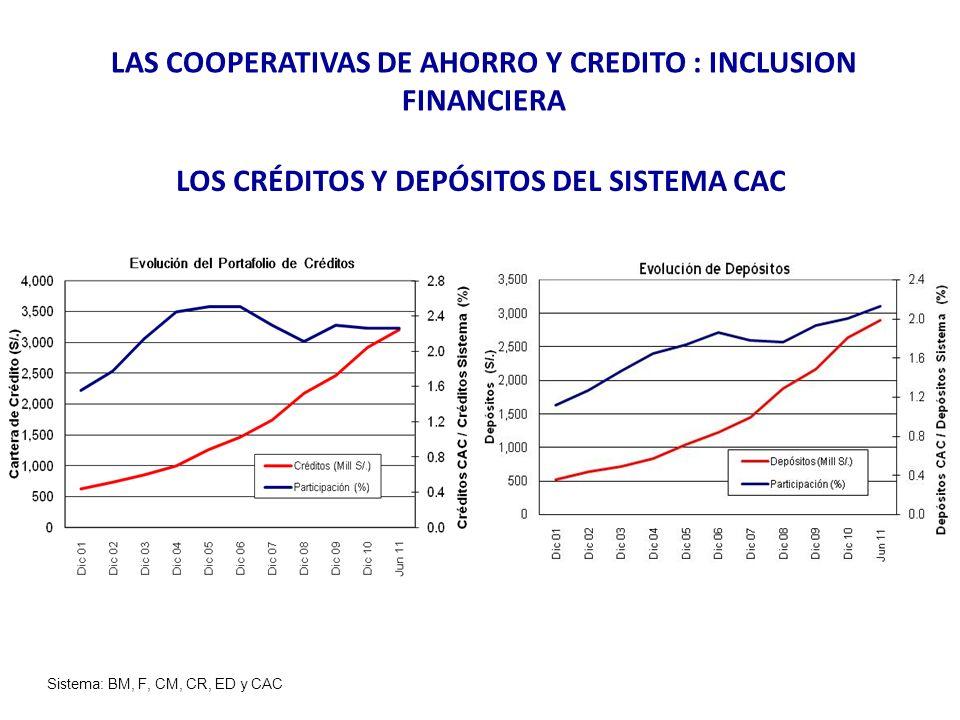 LOS CRÉDITOS Y DEPÓSITOS DEL SISTEMA CAC Sistema: BM, F, CM, CR, ED y CAC LAS COOPERATIVAS DE AHORRO Y CREDITO : INCLUSION FINANCIERA