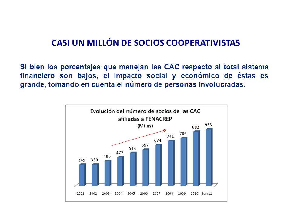CASI UN MILLÓN DE SOCIOS COOPERATIVISTAS Si bien los porcentajes que manejan las CAC respecto al total sistema financiero son bajos, el impacto social