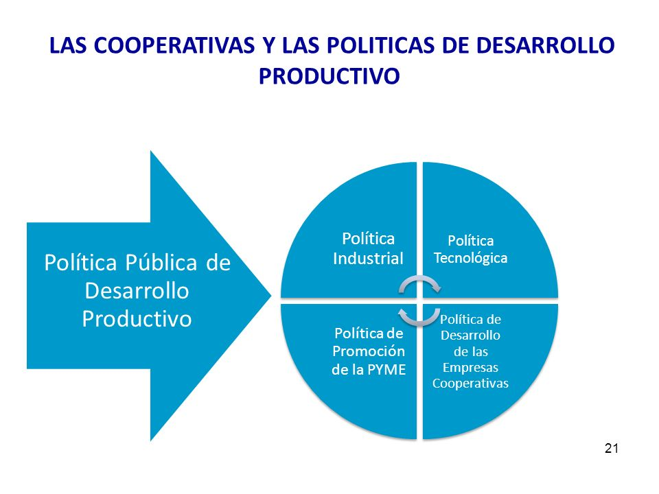 T 21 LAS COOPERATIVAS Y LAS POLITICAS DE DESARROLLO PRODUCTIVO Política Industrial Política Tecnológica Política de Desarrollo de las Empresas Coopera