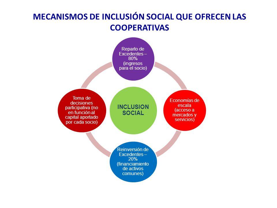 MECANISMOS DE INCLUSIÓN SOCIAL QUE OFRECEN LAS COOPERATIVAS INCLUSION SOCIAL Reparto de Excedentes – 80% (ingresos para el socio) Economías de escala