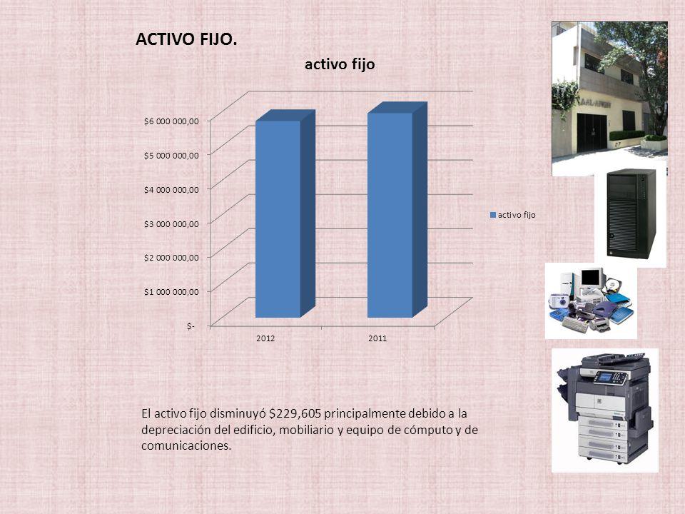 El activo fijo disminuyó $229,605 principalmente debido a la depreciación del edificio, mobiliario y equipo de cómputo y de comunicaciones.