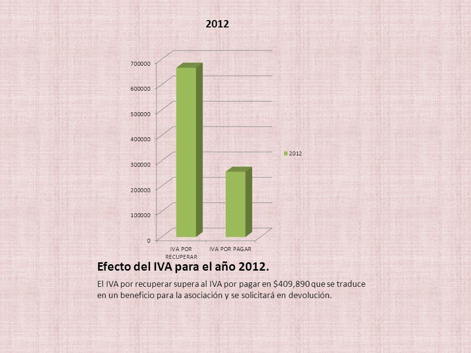 Efecto del IVA para el año 2012. El IVA por recuperar supera al IVA por pagar en $409,890 que se traduce en un beneficio para la asociación y se solic