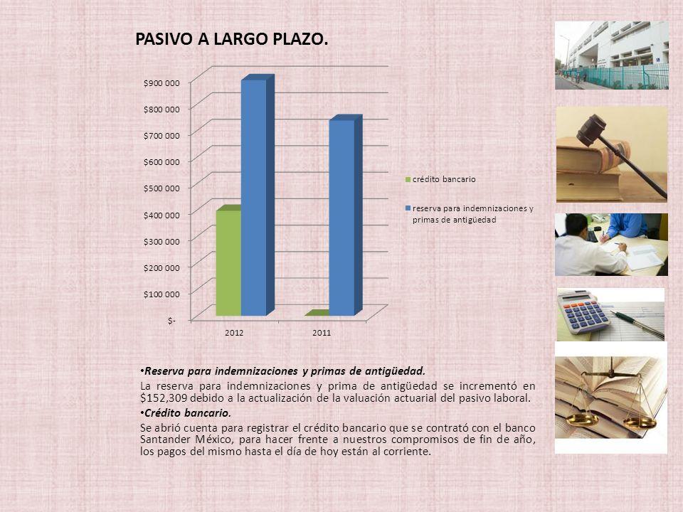 Reserva para indemnizaciones y primas de antigüedad. La reserva para indemnizaciones y prima de antigüedad se incrementó en $152,309 debido a la actua