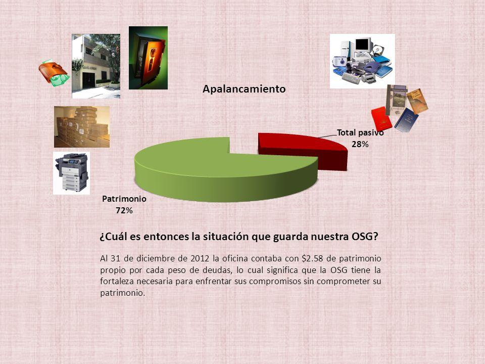 ¿Cuál es entonces la situación que guarda nuestra OSG? Al 31 de diciembre de 2012 la oficina contaba con $2.58 de patrimonio propio por cada peso de d