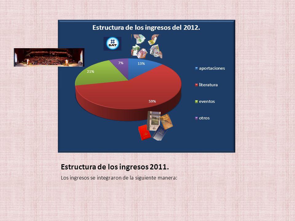 Estructura de los ingresos 2011. Los ingresos se integraron de la siguiente manera: