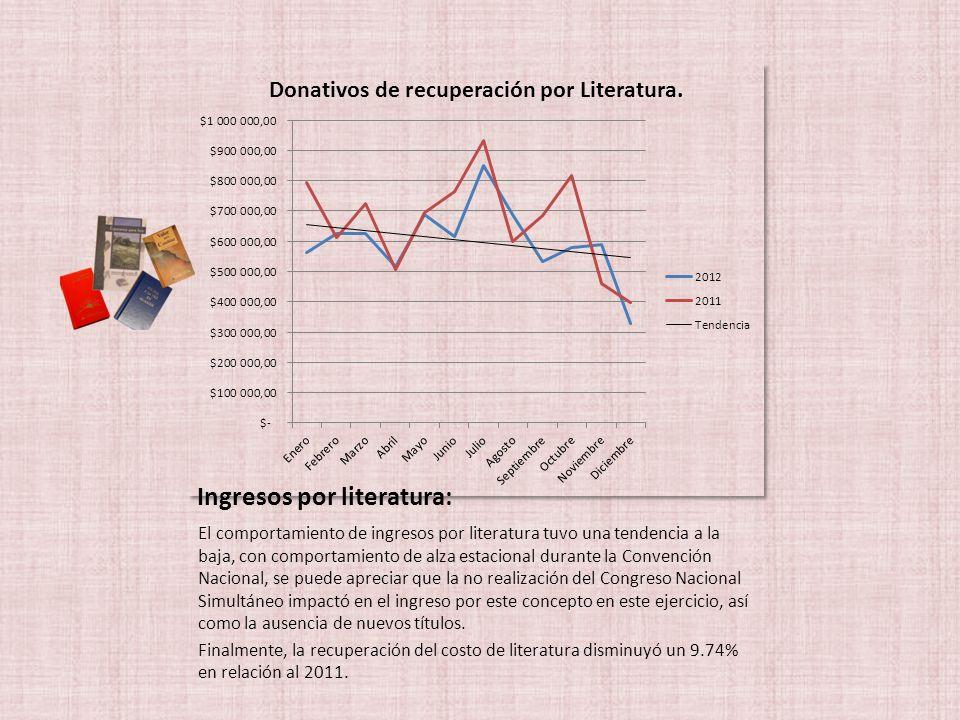 Ingresos por literatura: El comportamiento de ingresos por literatura tuvo una tendencia a la baja, con comportamiento de alza estacional durante la C