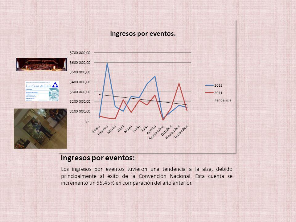 Ingresos por eventos: Los ingresos por eventos tuvieron una tendencia a la alza, debido principalmente al éxito de la Convención Nacional.