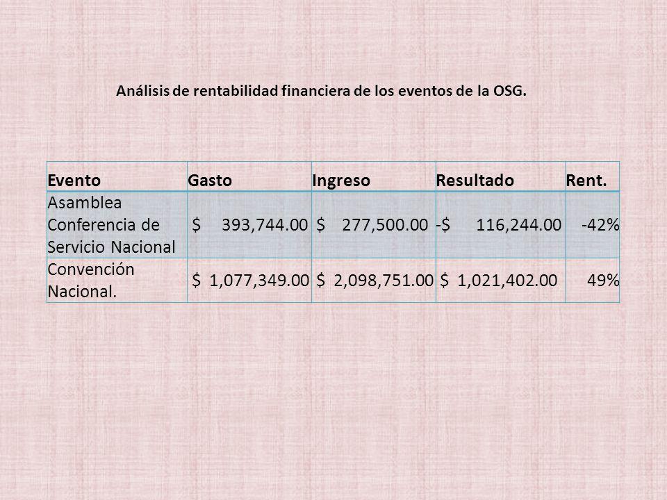 Análisis de rentabilidad financiera de los eventos de la OSG.