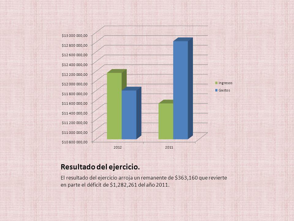 Resultado del ejercicio. El resultado del ejercicio arroja un remanente de $363,160 que revierte en parte el déficit de $1,282,261 del año 2011.