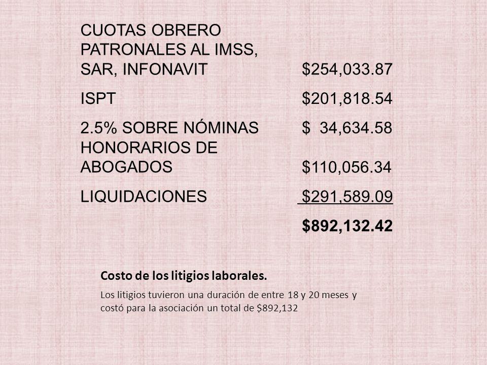 CUOTAS OBRERO PATRONALES AL IMSS, SAR, INFONAVIT $254,033.87 ISPT $201,818.54 2.5% SOBRE NÓMINAS $ 34,634.58 HONORARIOS DE ABOGADOS $110,056.34 LIQUIDACIONES $291,589.09 $892,132.42 Los litigios tuvieron una duración de entre 18 y 20 meses y costó para la asociación un total de $892,132