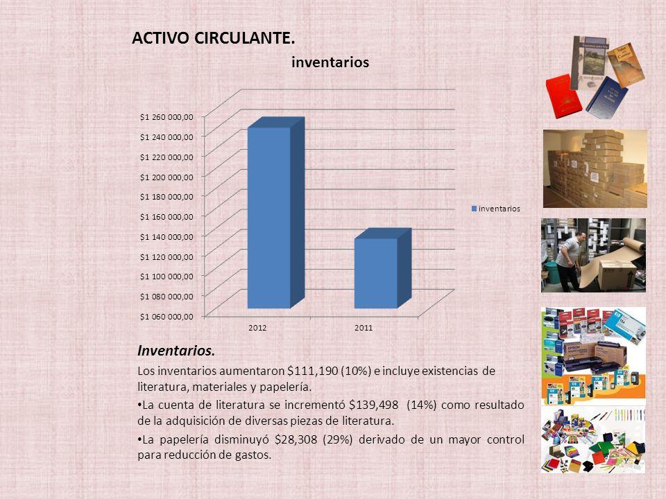 ACTIVO CIRCULANTE. Inventarios. Los inventarios aumentaron $111,190 (10%) e incluye existencias de literatura, materiales y papelería. La cuenta de li