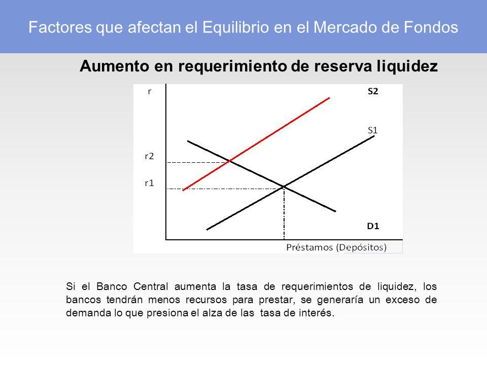 Aumento en requerimiento de reserva liquidez Si el Banco Central aumenta la tasa de requerimientos de liquidez, los bancos tendrán menos recursos para prestar, se generaría un exceso de demanda lo que presiona el alza de las tasa de interés.