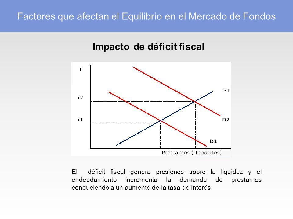 Impacto de déficit fiscal El déficit fiscal genera presiones sobre la liquidez y el endeudamiento incrementa la demanda de prestamos conduciendo a un aumento de la tasa de interés.
