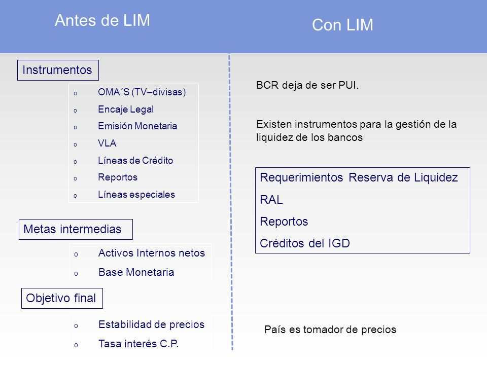 Antes de LIM Instrumentos Metas intermedias Objetivo final o Estabilidad de precios o Tasa interés C.P.